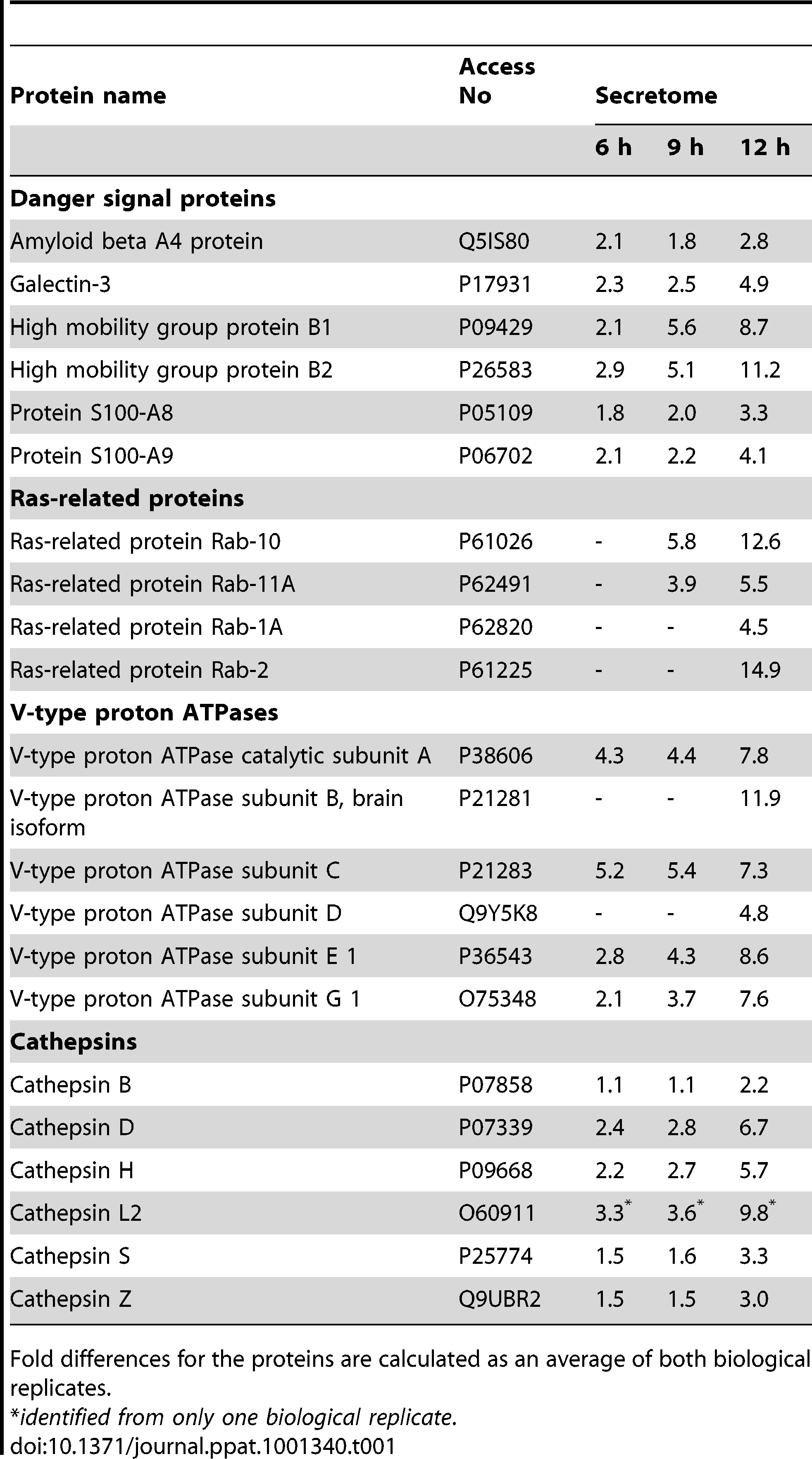 iTRAQ data reveals increased secretion of several danger signal proteins, ras-related proteins, V-type proton ATPases and cathepsins in the influenza A virus infected macrophages.