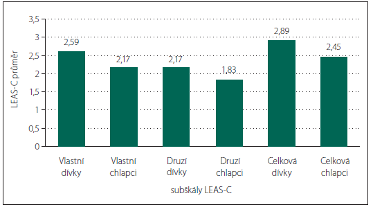 Srovnání hodnot subškál LEAS-C mezi chlapci a dívkami.