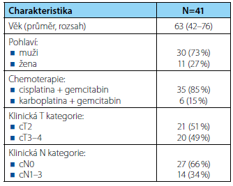 <i>Charakteristika souboru pacientů</i> Tab. 1. <i>Patient characteristics</i>