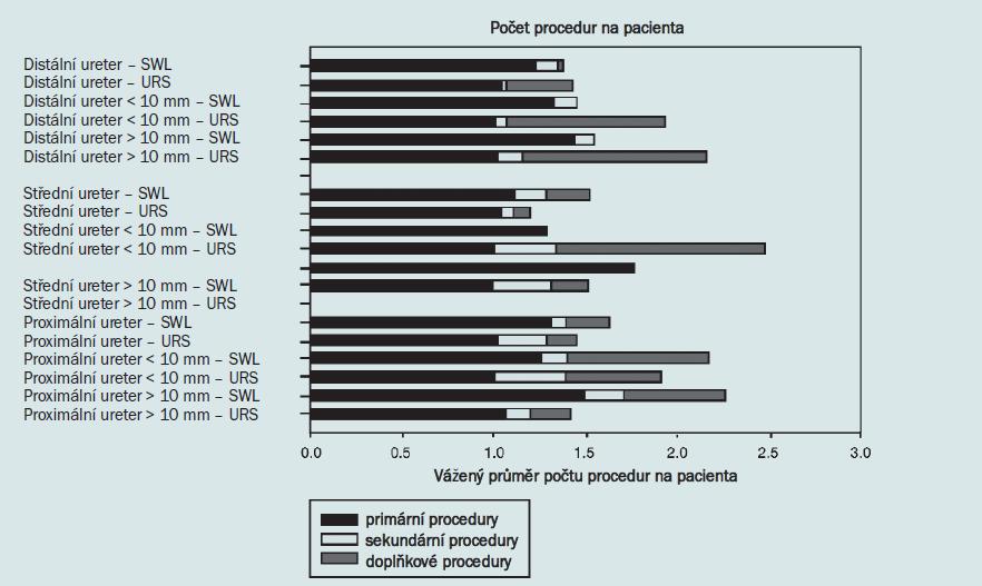 Schéma 3. Počet procedur pro SWL a URS v celkové populaci.