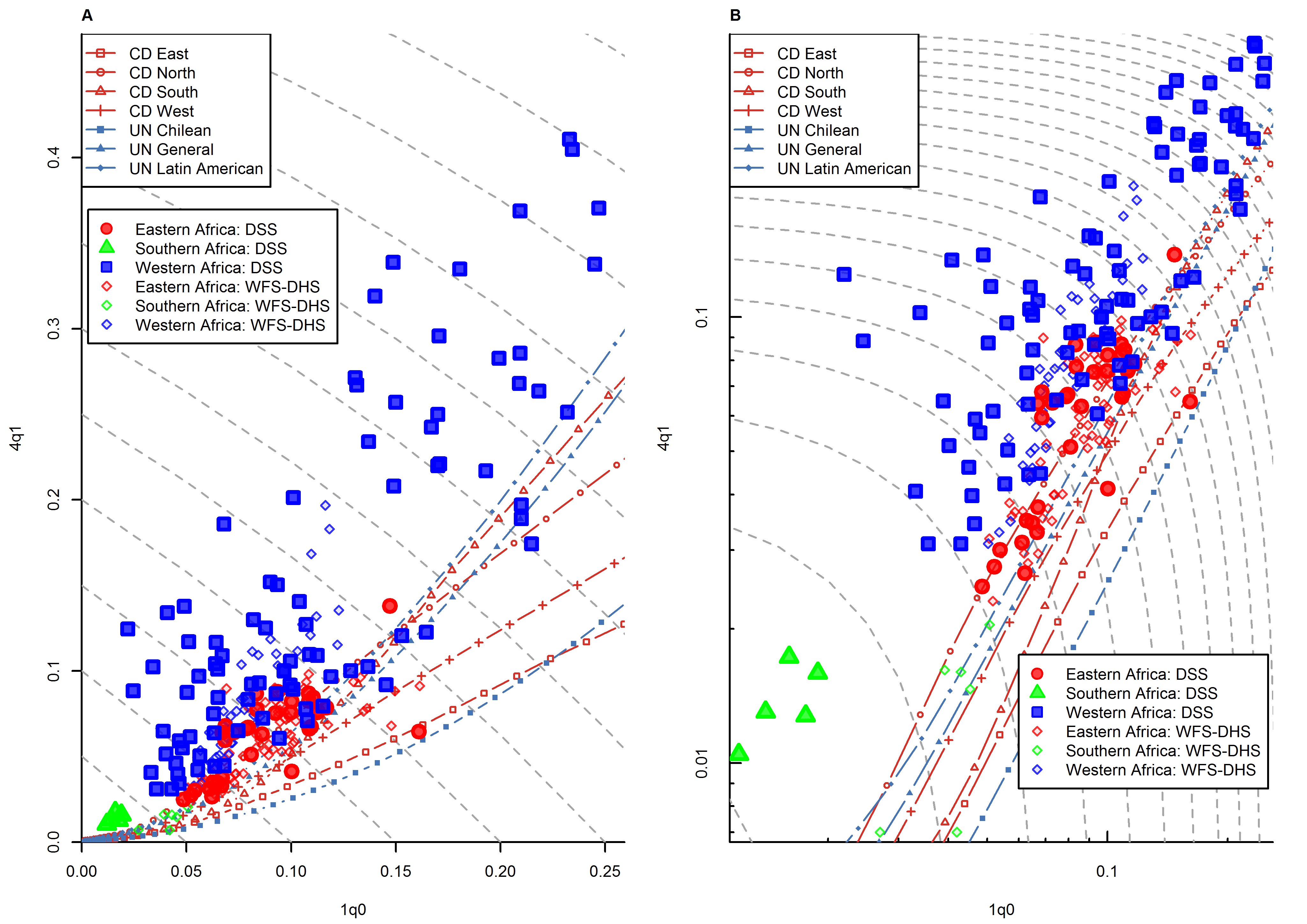 Relationship between <sub>1</sub><i>q</i><sub>0</sub> and <sub>4</sub><i>q</i><sub>1</sub> in DSS data versus WFS/DHS data for sub-Saharan African countries where DSS sites are located.