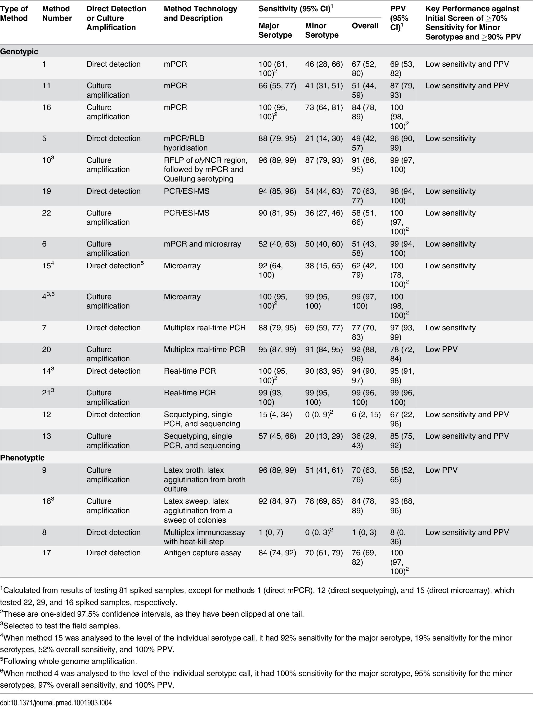 Performance of alternate serotyping methods when testing spiked samples.