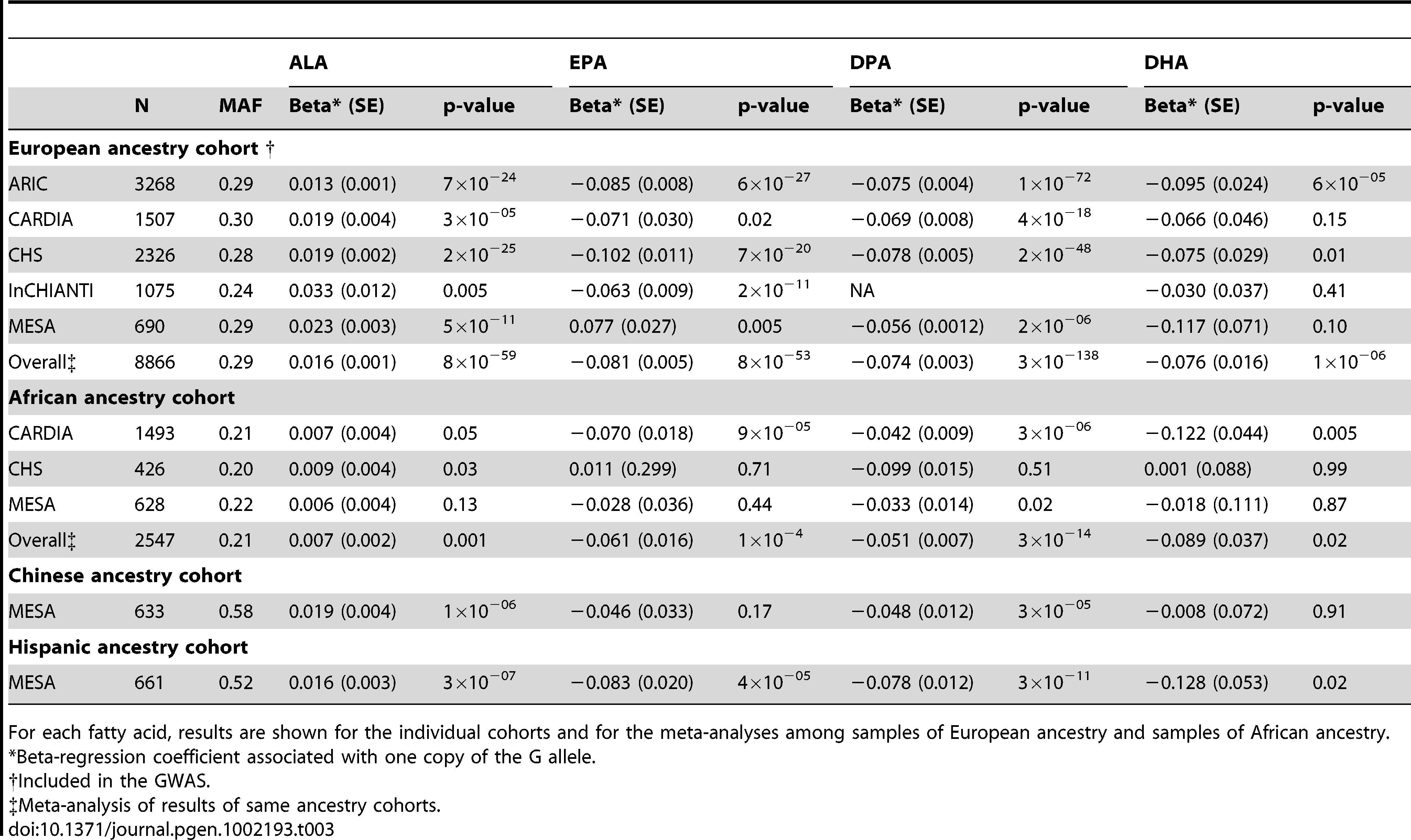 Associations of rs174548 (G allele) with n-3 polyunsaturated fatty acids in samples of different ancestries.