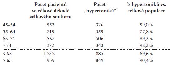 Rozložení pacientů celkového souboru a pacientů s hypertenzí v závislosti na věku.
