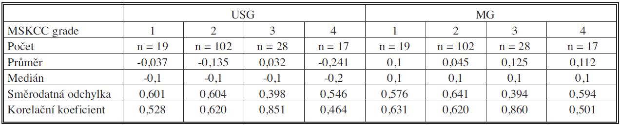 Srovnání výsledků USG a MG dle grade Memorial Sloan-Kettering Cancer Center (MSKCC) při hodnocení jaderné variability, 1 = G1, 2 = G2, 3 = G3, 4 = lobulární Ca Tab. 2. Comparison between USG and MG results, according to the Memorial Sloan-Kettering Cancer Center (MSKCC) grading system in the assessment of nuclear variability, 1 = G1, 2 = G2, 3 = G3, 4 = lobular Ca
