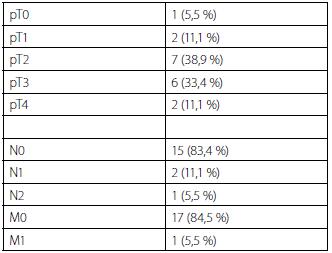 """Patologický staging po radikální cystektomii s ortotopní náhradou """"Mansoura pouch"""" Tab. 2. Pathologic staging after radical cystectomy with orthotopic diversion """"Mansoura pouch"""""""