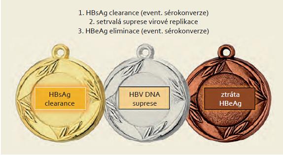 Cíle léčby HBV. Fig. 1. Goals of HBV treatment.