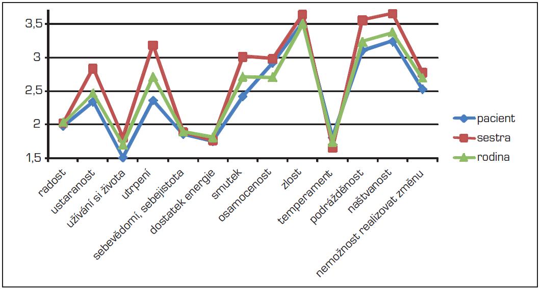 """– Hodnocení jednotlivých položek v doméně """"Pocity"""" z pohledu pacientů, sester a rodinných příslušníků"""