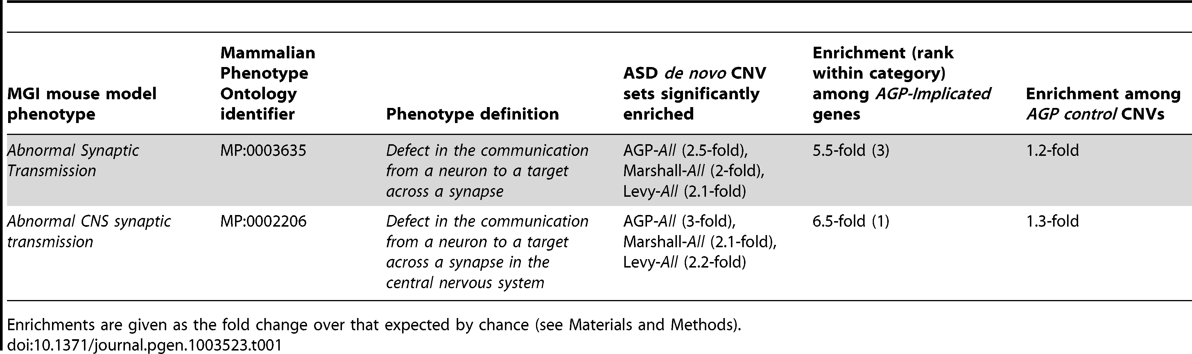 Triplicated mouse model phenotype associations among genes overlapped by sets of <i>de novo</i> CNVs identified in individuals with ASD.