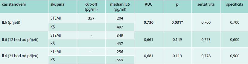Tab. 3a. Analýza ROC pro stanovení cut-off hodnoty IL6 rozlišující pacienty v kardiogenním šoku a pacienty s nekomplikovaným STEMI