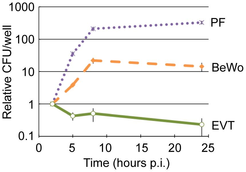 EVT restrict intracellular growth of <i>L. monocytogenes</i>.