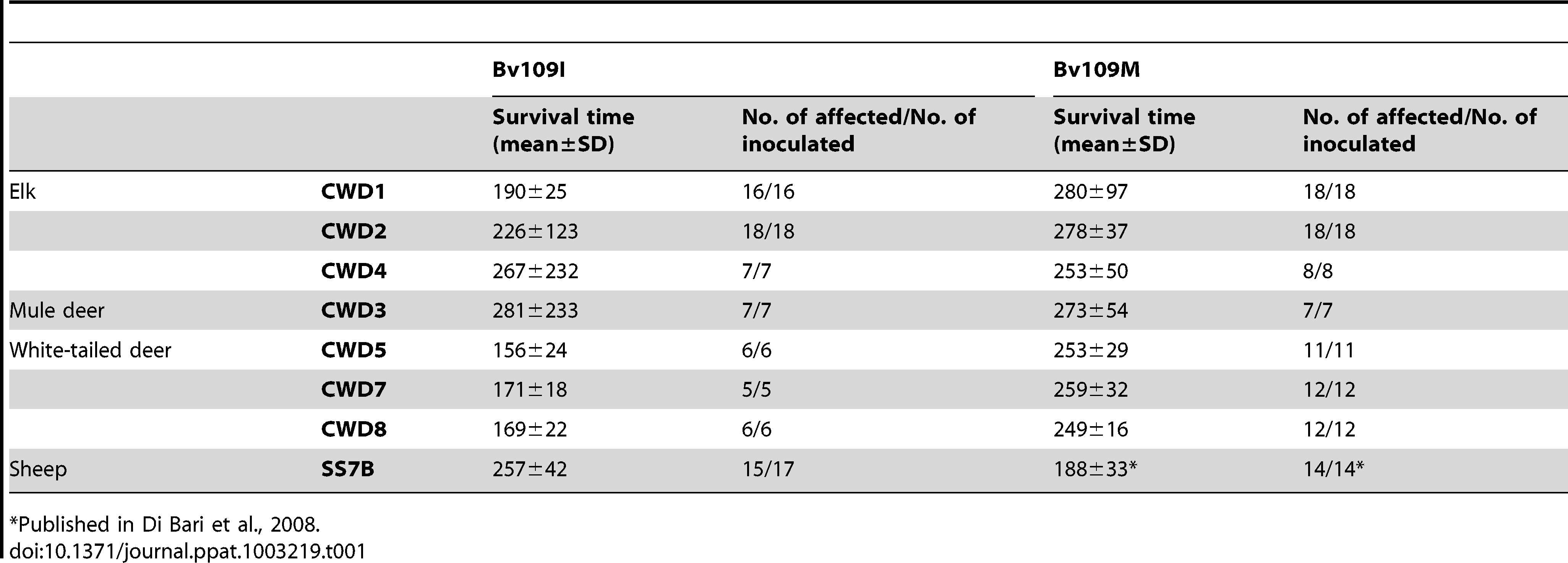 Survival times of Bv109I and Bv109M after primary transmission of CWD.