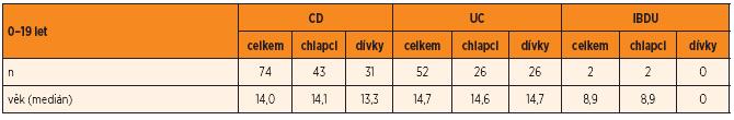 Demografické údaje souboru.