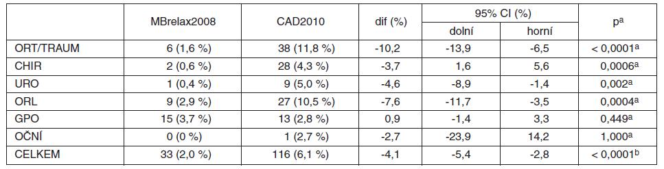 Podání samotného SUX (ze všech CA) v MBrelax2008 vs. CAD2010