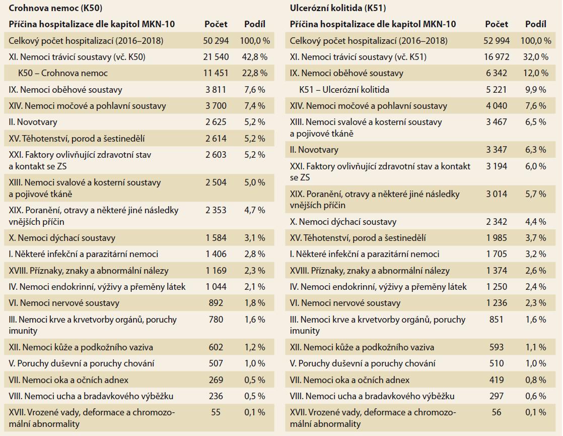 Hlavní důvody akutních hospitalizací u pacientů s IBD (2016-2018). Zdroj: NRHZS 2016-2018.<br> Tab. 2. Main reasons for acute hospitalizations in patients with IBD (2016-2018). Source: NRRHS 2016-2018.