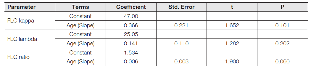 Table 4 Evaluation of linear dependence of FLC kappa, FLC lambda and FLC ratio on age (y = Constant + Age * x).