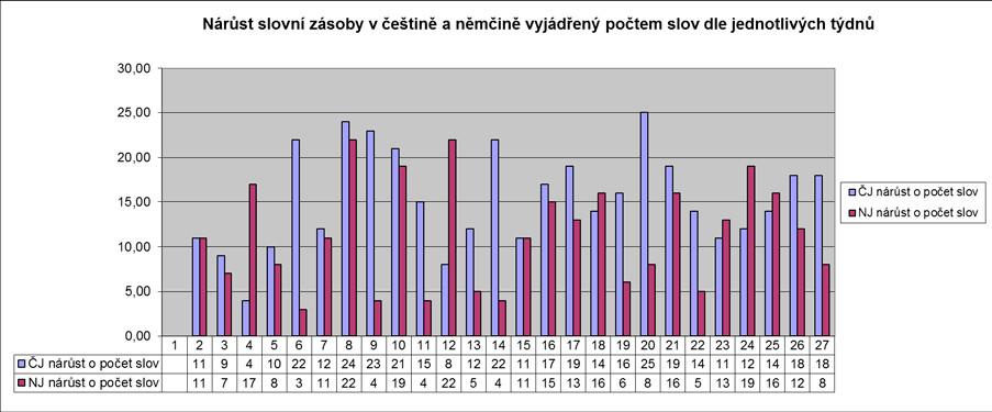 Nárůst slovní zásoby v češtině a němčině vyjádřený počtem slov užívaných dítětem v každém sledovaném týdnu.