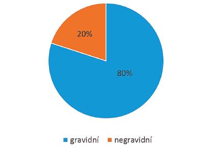 Podíl gravidních a negravidních žen v HRT cyklu