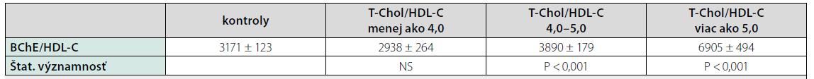Hodnoty pomeru BChE/HDL-C u pacientov so steatózou pečene rozdelených podľa hodnoty pomeru T-Chol/HDL-C