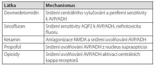 Mechanismy vzniku perioperačního diabetes insipidus u jednotlivých látek