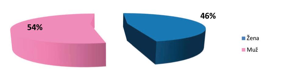 Výsledky posouzení u UC podle pohlaví