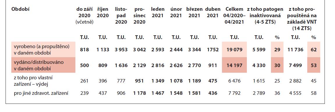 Výroba a výdej / distribuce rekonvalescentní plazmy anti-SARS-CoV-2 v ČR za období duben 2020 až duben 2021.