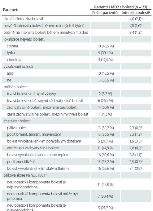 Hodnoty jednotlivých položek dotazníku PainDETECT u pacientů s MD2 s bolestí.