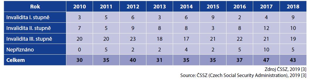 Počet posouzení invalidit pro infekci HIV za období 2010–2018<br> Table 2. Number of HIV-related invalidity assessments in 2010–2018