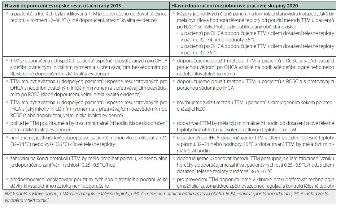Hlavní doporučení pro používání TTM Evropské resuscitační rady 2015 a mezioborové pracovní skupiny zástupců odborných společností oborů intenzivní péče, urgentní medicíny a kardiopulmonální resuscitace v České republice 2020 [32, 41]