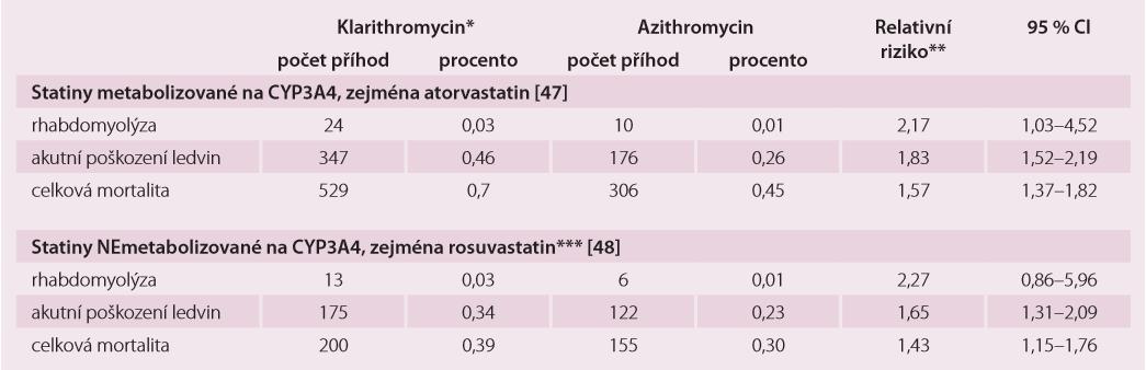 Výsledky populačních studií statinů s makrolidy inhibující CYP3A4 (klarithromycin, erythromycin) a s azithromycinem, který CYP3A4 významně neinhibuje. Podle [47,48].