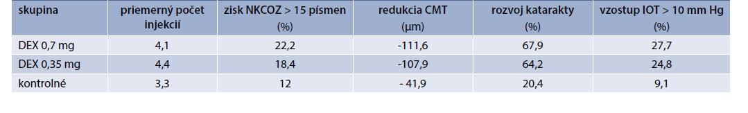 Prehľad 3-ročných výsledkov štúdie MEAD. Upravené podľa [26]