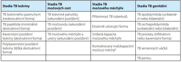 Klasifikace urogenitální tuberkulózy<br> Tab. 1. Classification of genitourinary tuberculosis
