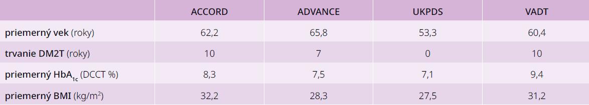 Intenzívna vs štandardná glykemická kompenzácia a riziko chronických diabetických komplikácií u pacientov s DM2T: porovnanie základných charakteristík. Upravené podľa [1]