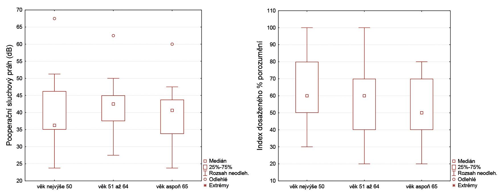 Grafy 9, 10 Krabicové diagramy pooperační tónové a slovní audiometrie u tří skupin pacientů rozlišených dle věku.