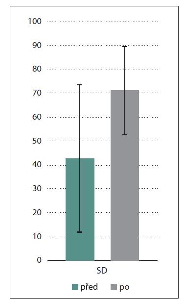 Porovnání vestibular SD ze vzdušné kalorizace před výkonem a po výkonu. Na ose y je průměr SD v procentech.<br> SD – side difference<br> Fig. 1. Comparison of vestibular SD from the air caloric test before surgery and after surgery. The mean SD percentage is on the y-axis.<br> SD – side difference