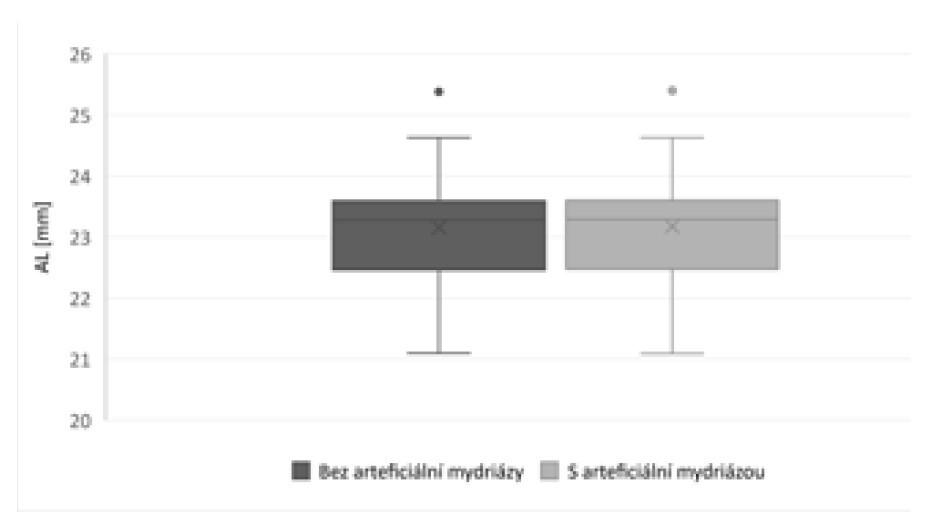 Porovnání hodnot axiální délky (AL) změřených bez arteficiální mydriázy a v arteficiální mydriáze
