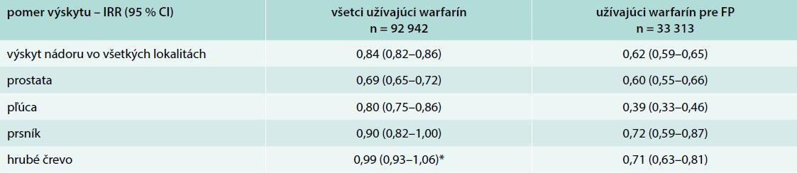 Výsledky populačnej štúdie – výskyt nádorov v podskupinách pacientov užívajúcich warfarín (všetky indikácie a z indikácie pre fibriláciu predsiení) oproti tým, ktorí ho neužívali. Upravené podľa [6]