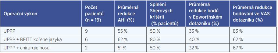 Průměrná efektivita jednotlivých typů operačních výkonů v léčbě OSAS