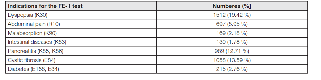 Table 5. Diagnostic indications for the determination of pancreatic elastase-1 in stool in a set of 7784 examinations in the gastroenterological laboratory of the ÚLBLD in Prague.