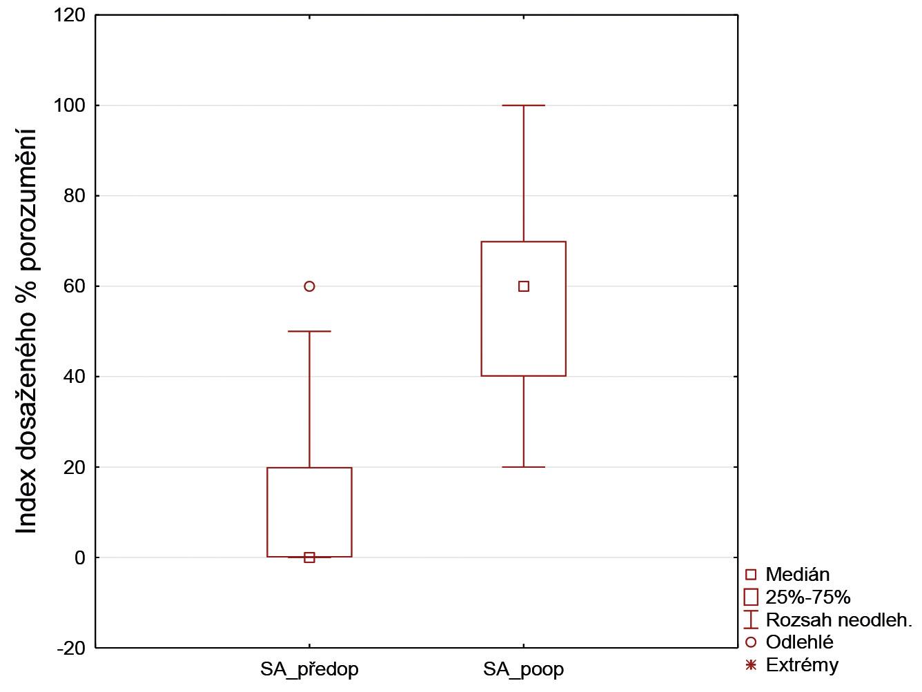 Graf 5 Krabicové diagramy před a pooperační slovní audiometrie (SA).