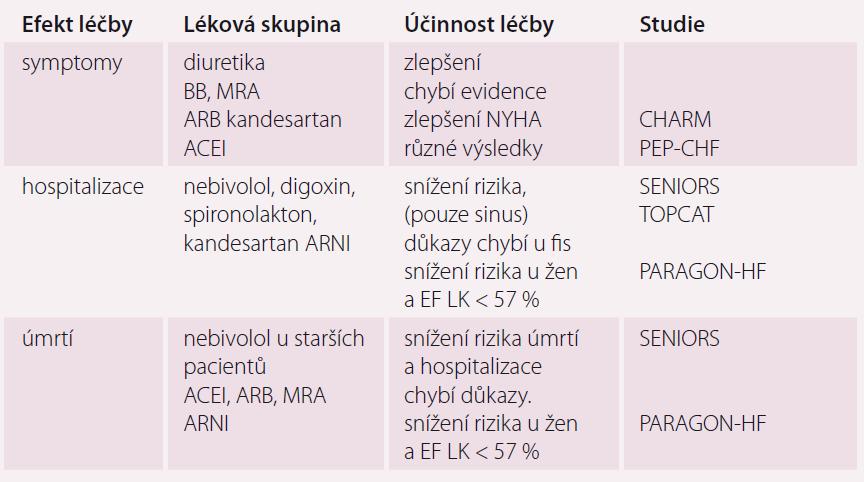 Efekt farmakoterapie HFpEF na defi nované klinické cíle.