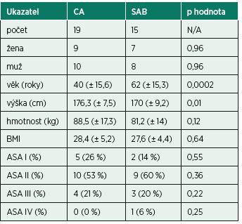 Demografická data a výsledky předoperačního vyšetření pacientů v obou skupinách