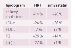 Efekt HRT/simvastatinu na hladiny krevních lipidů. Upraveno dle [44].