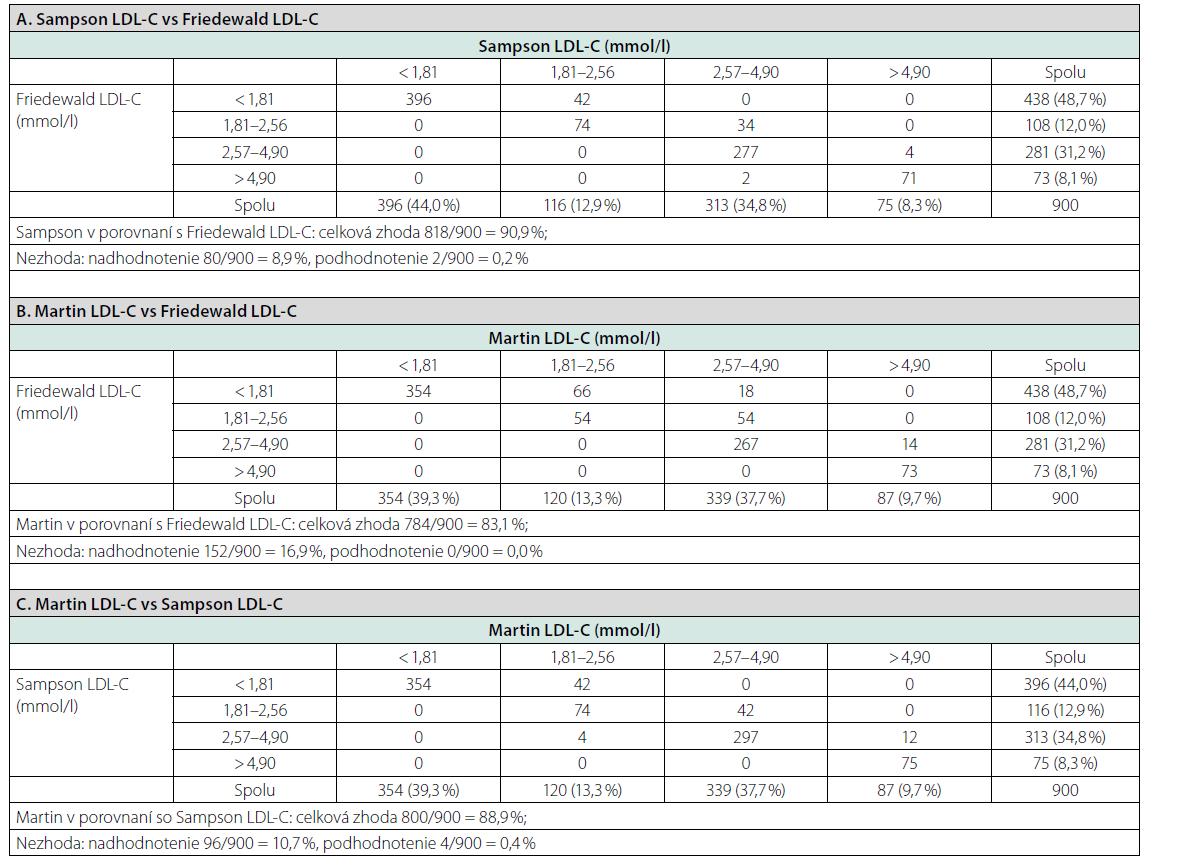 Zhoda medzi kategóriami LDL-C podľa rôznych rovníc. Výpočty z umelého súboru