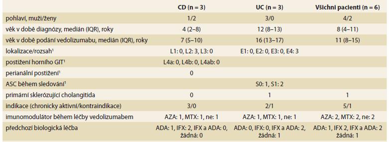 Demografická a klinická charakteristika pacientů.<br> Tab. 1. Demographic and clinical characteristics of patients.