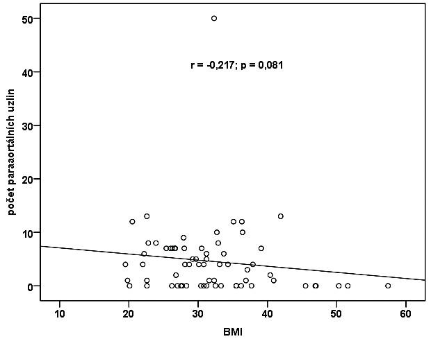 Korelace mezi BMI a počtem získaných paraaortálních uzlin<br> Korelační analýzou nebyla prokázána signifikantní korelace mezi BMI a počtem paraaortálních uzlin<br> r = -0,217; p = 0,081. Snížená hladina statistické významnosti, která se blíží hranici 0,05, ukazuje na trend v datech – u pacientek s vyššími hodnotami BMI byl získán nižší počet paraaortálních uzlin.<br> Situaci ukazuje bodový graf.