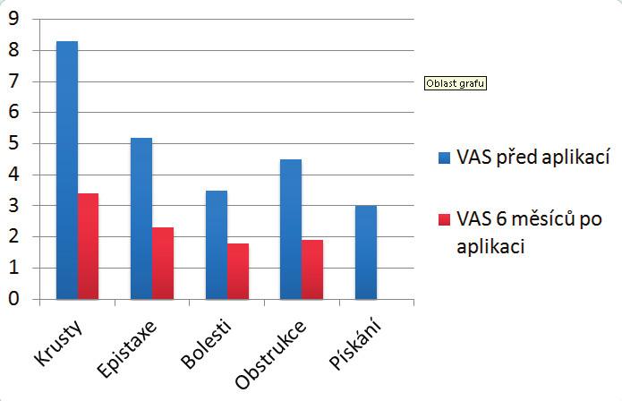 Grafický rozdíl hodnot VAS symptomů před a 6 měsíců po aplikaci obturátoru.