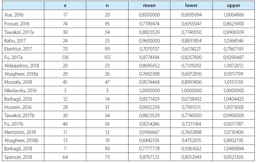 """Uvedená tabulka udává maximálně věrohodnostní odhady """"úspěchu"""" pro jednotlivá pracoviště, standardní odchylka a dále konfidenční intervaly byly vypočteny pomocí programu R (free software)<br> Tab. 2. The table presents maximum likelihood estimations of """"success"""" for individual workplaces; standard deviation as well as confidence intervals were calculated using the R program (free software)"""