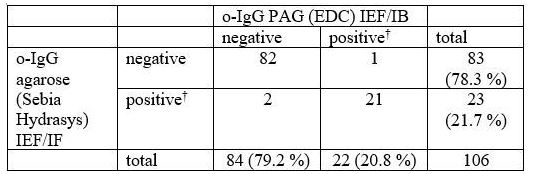 Comparison between agarose IEF/IF and PAG IEF/IB. Chi-squared 88.052, P < 0.0001. κ = 0.9154, 95% CI 0.8211–1.0000.