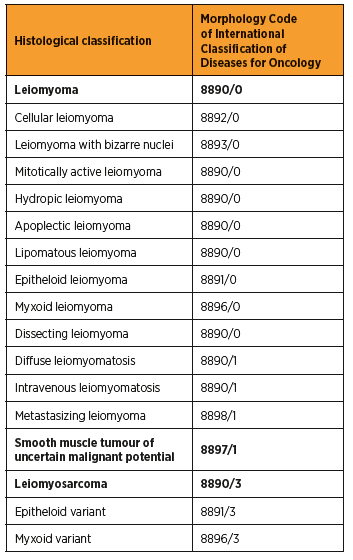 WHO classification of tumours of the uterine corpus – smooth muscle tumors 2014 [13]